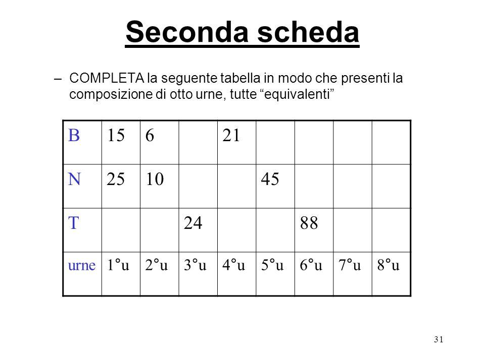 Seconda scheda B 15 6 21 N 25 10 45 T 24 88 urne 1°u 2°u 3°u 4°u 5°u