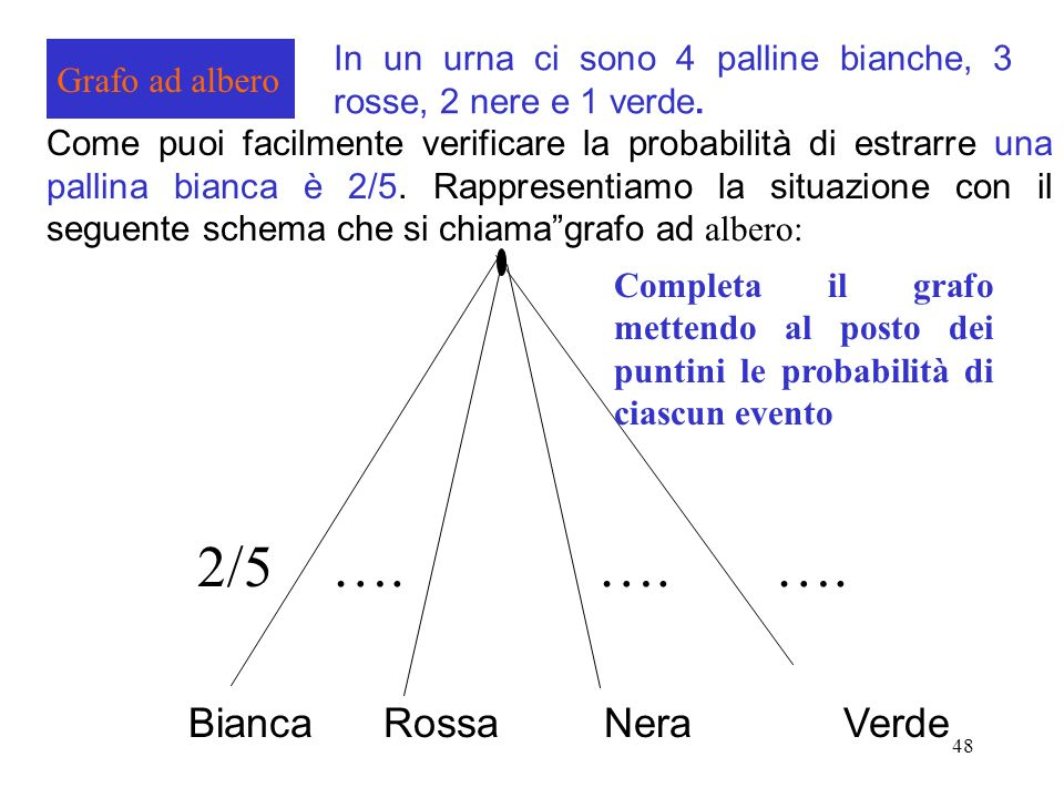 2/5 …. …. …. Bianca Rossa Nera Verde