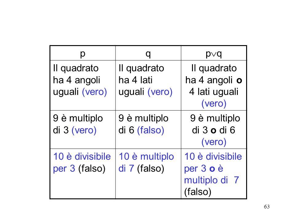 Il quadrato ha 4 angoli uguali (vero)