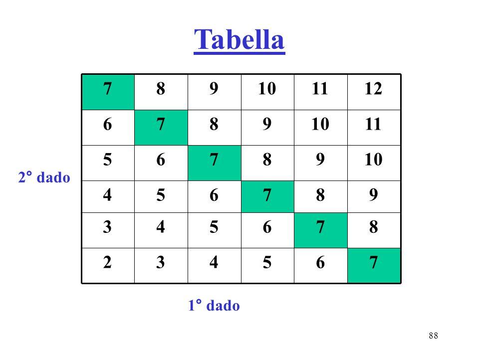 Tabella 7 6 5 4 3 2 8 9 10 11 12 2° dado 1° dado
