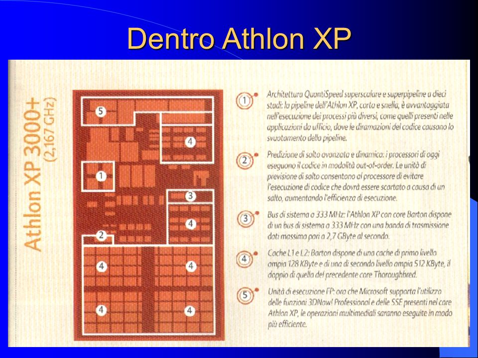 Dentro Athlon XP