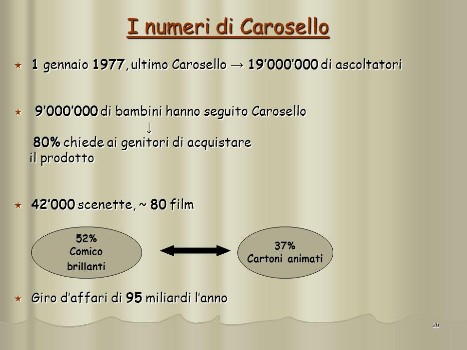 I numeri di Carosello 1 gennaio 1977, ultimo Carosello → 19'000'000 di ascoltatori. 9'000'000 di bambini hanno seguito Carosello.