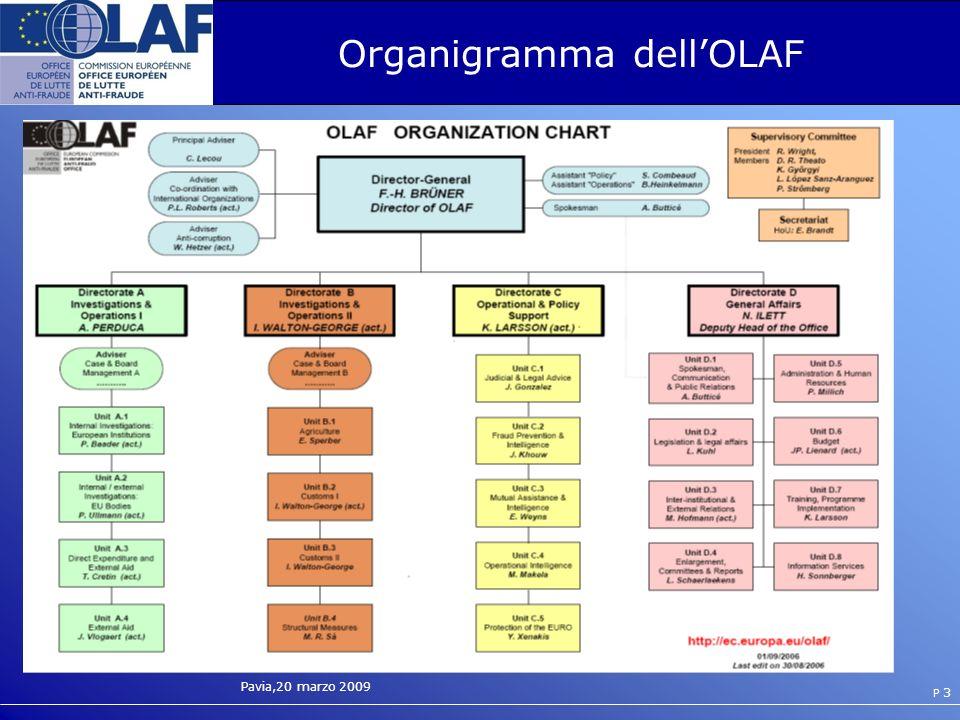 Organigramma dell'OLAF