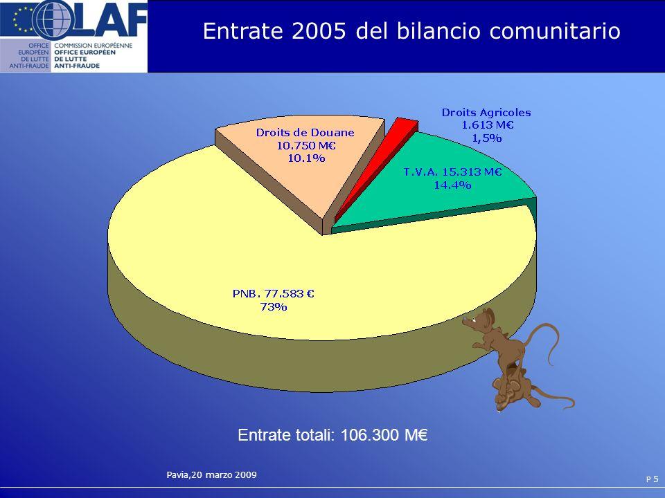 Entrate 2005 del bilancio comunitario
