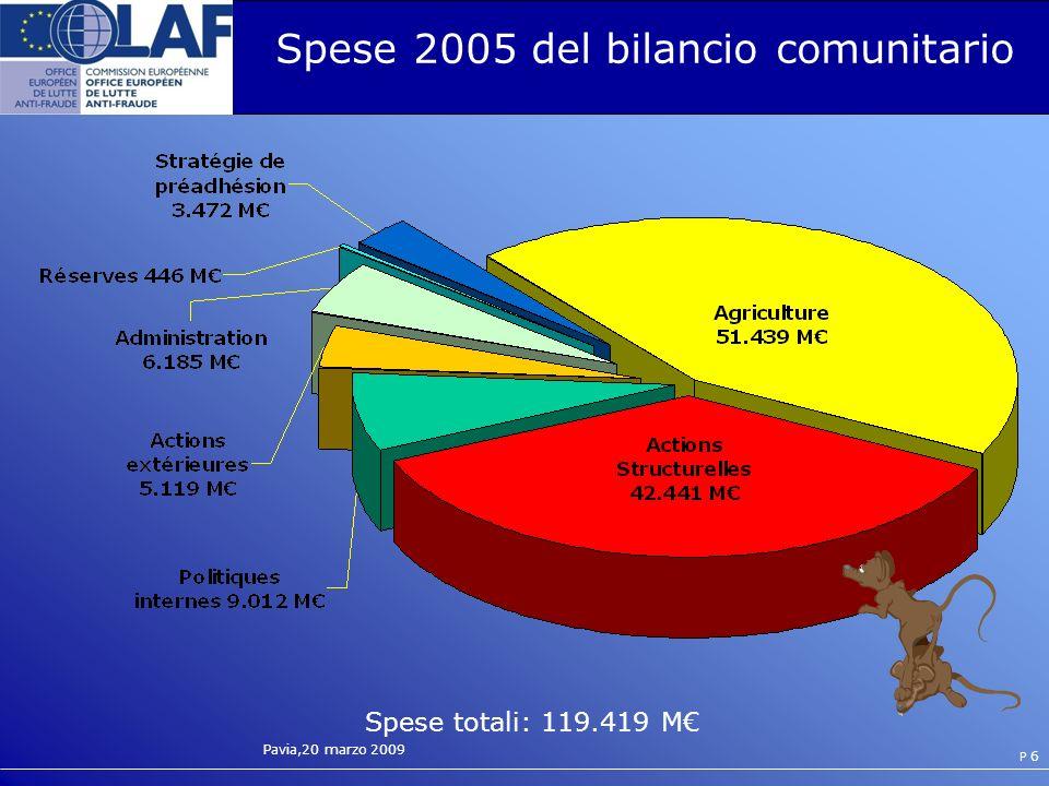 Spese 2005 del bilancio comunitario