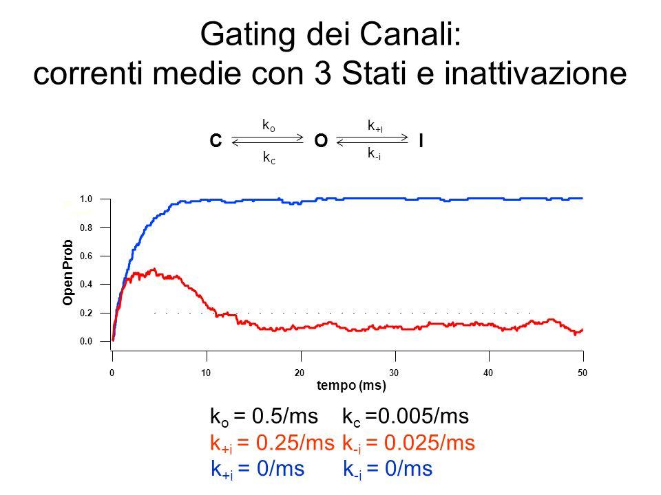 Gating dei Canali: correnti medie con 3 Stati e inattivazione
