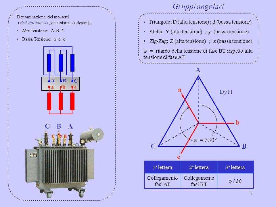 Gruppi angolari A a b C B A c b a C B c Dy11 j = 330° A B C c b a