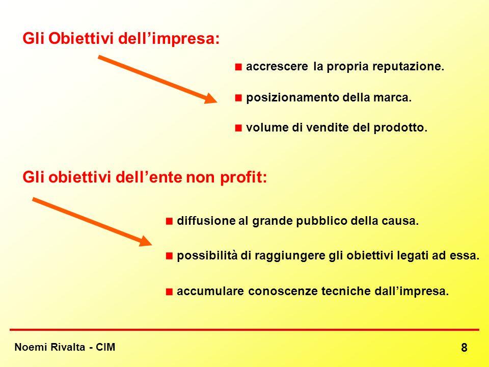 Gli Obiettivi dell'impresa: