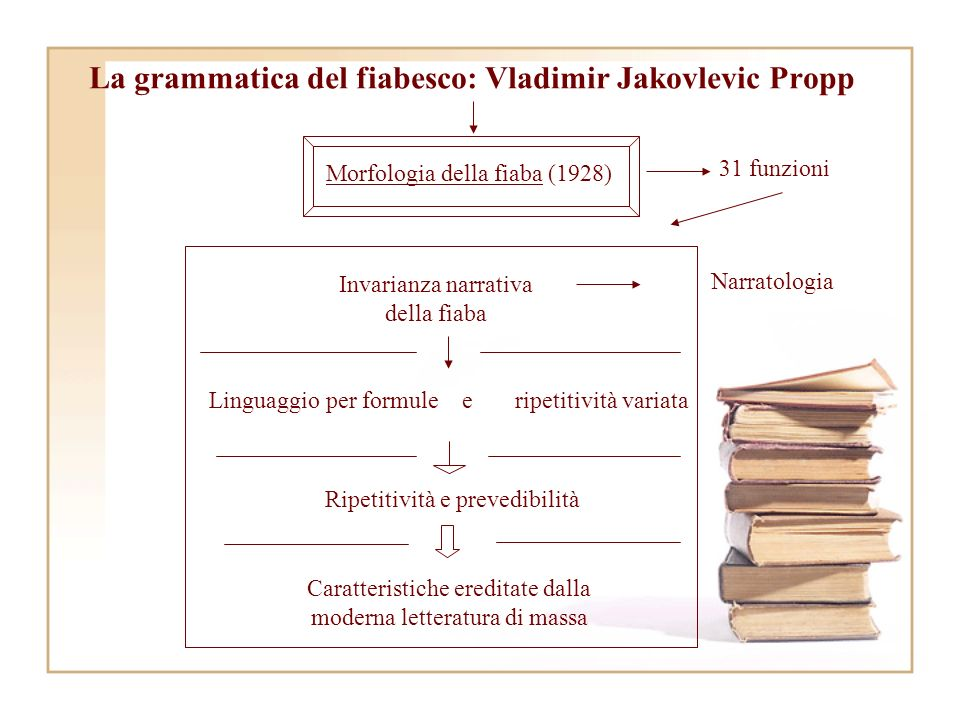 La grammatica del fiabesco: Vladimir Jakovlevic Propp