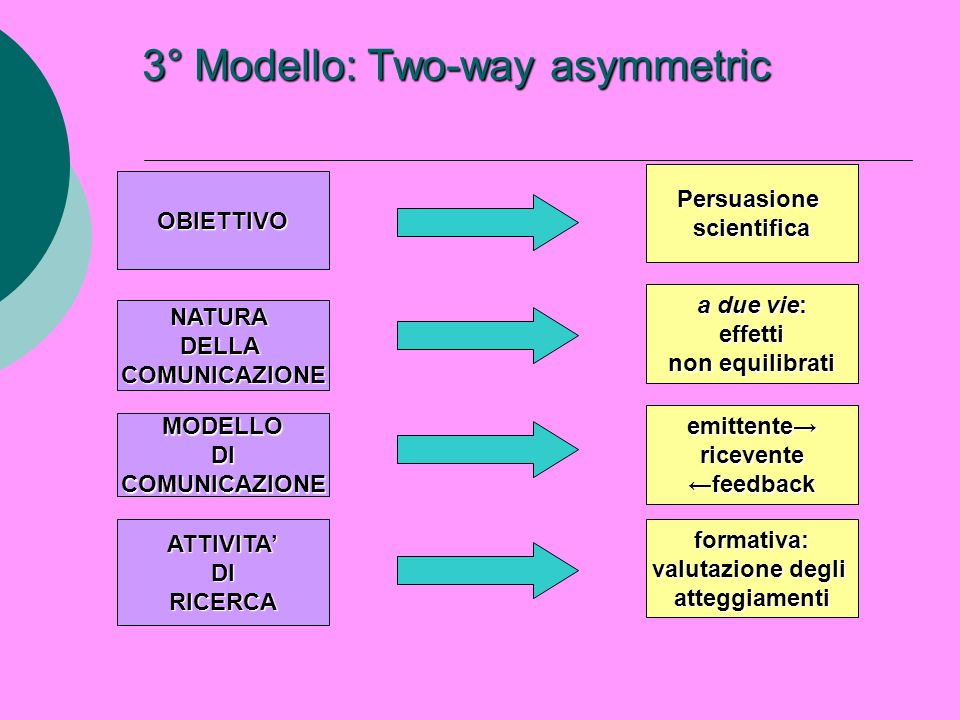 3° Modello: Two-way asymmetric