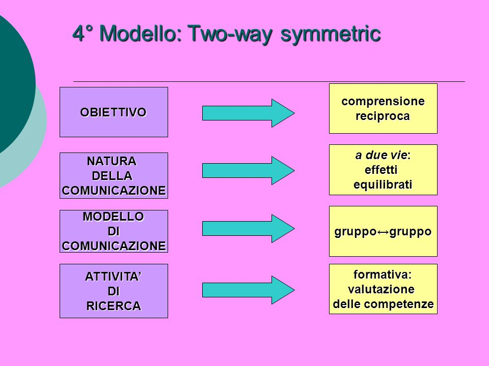 4° Modello: Two-way symmetric