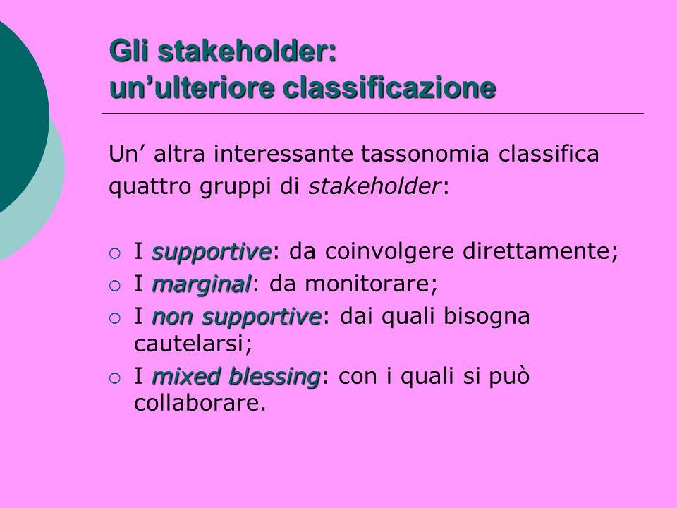 Gli stakeholder: un'ulteriore classificazione