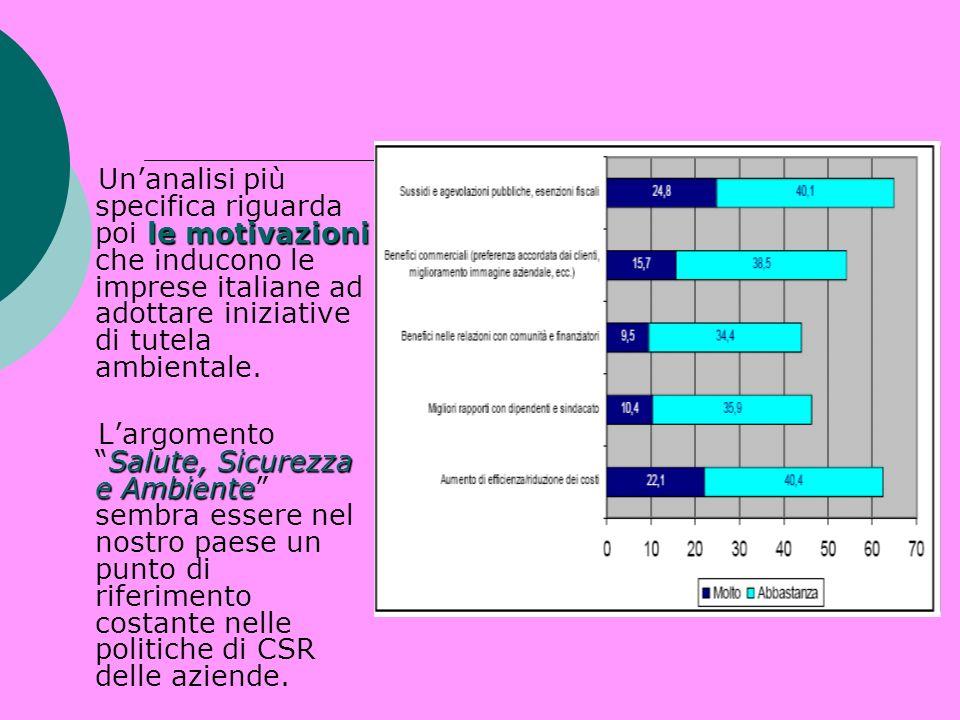Un'analisi più specifica riguarda poi le motivazioni che inducono le imprese italiane ad adottare iniziative di tutela ambientale.