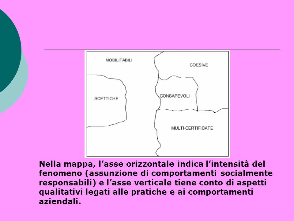 Nella mappa, l'asse orizzontale indica l'intensità del