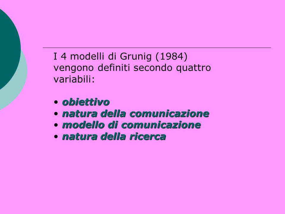 I 4 modelli di Grunig (1984) vengono definiti secondo quattro variabili: • obiettivo • natura della comunicazione • modello di comunicazione • natura della ricerca