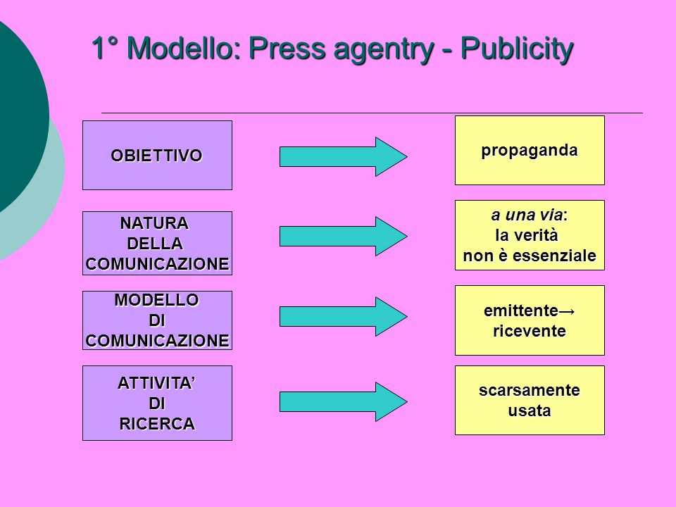 1° Modello: Press agentry - Publicity