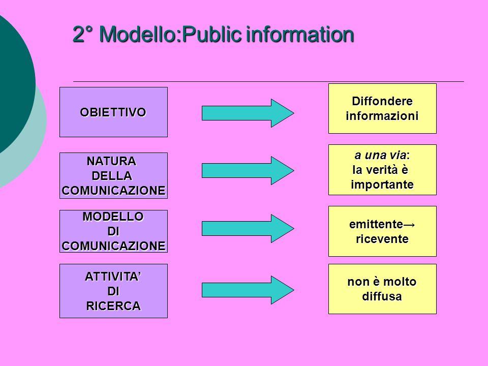 2° Modello:Public information
