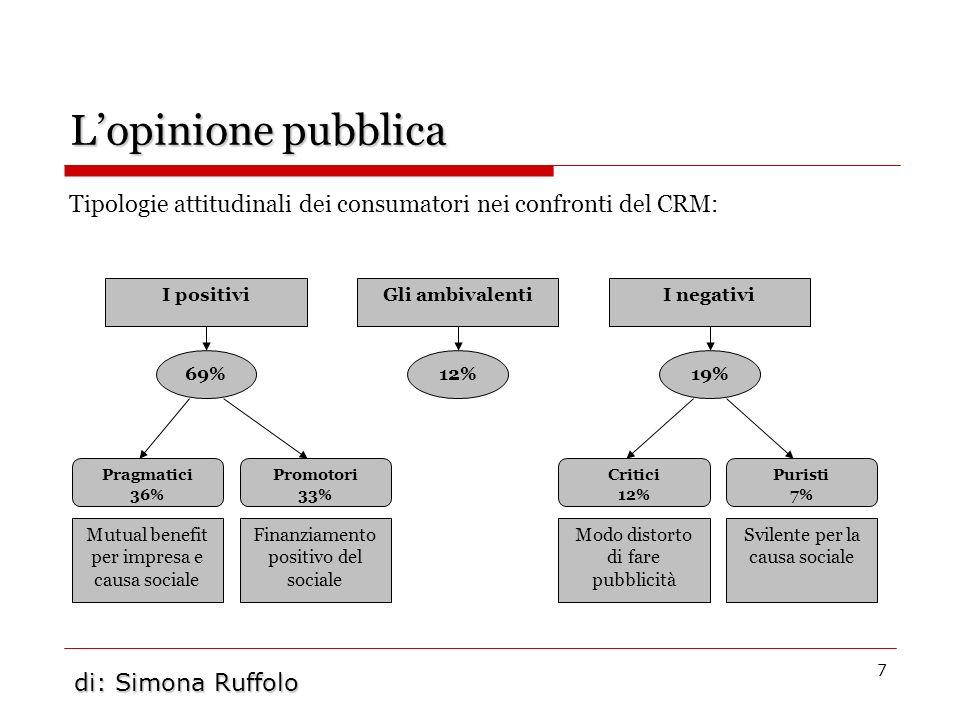 L'opinione pubblicaTipologie attitudinali dei consumatori nei confronti del CRM: I positivi. Gli ambivalenti.