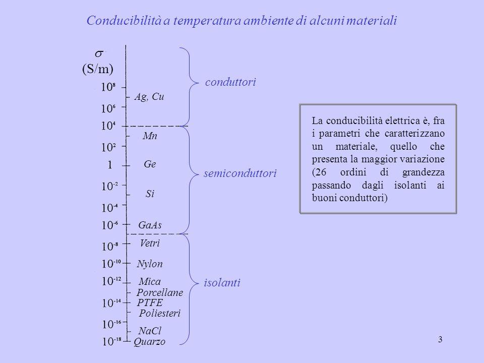 Conducibilità a temperatura ambiente di alcuni materiali