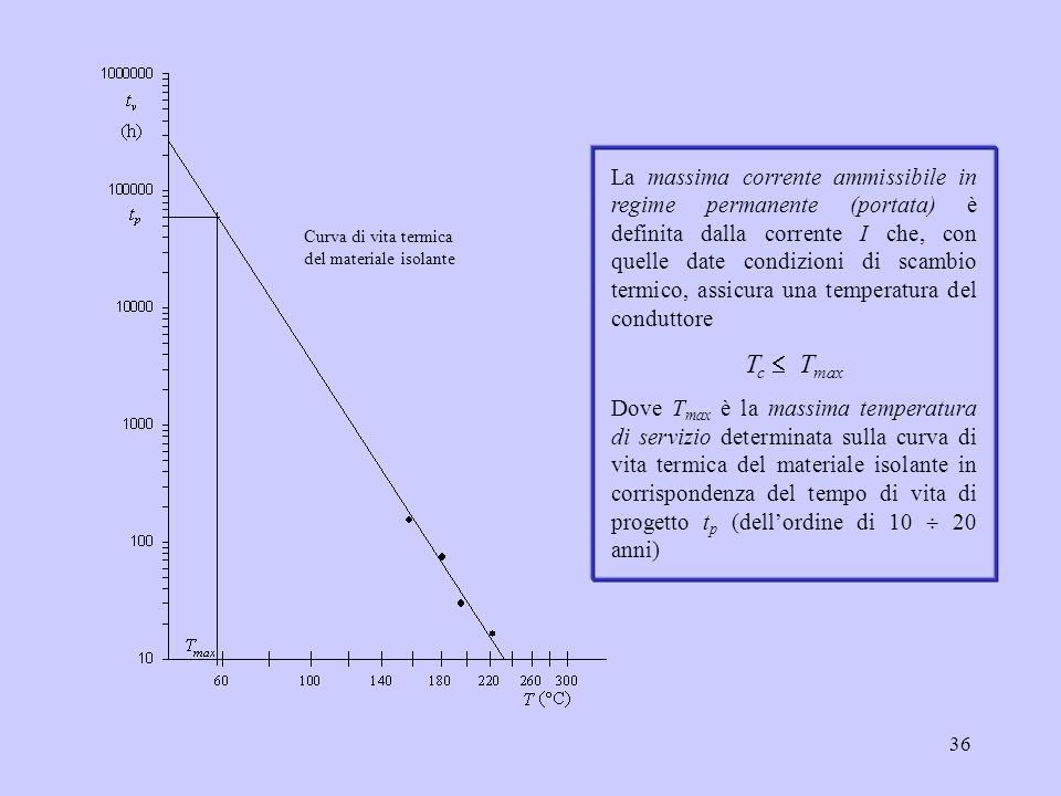 La massima corrente ammissibile in regime permanente (portata) è definita dalla corrente I che, con quelle date condizioni di scambio termico, assicura una temperatura del conduttore