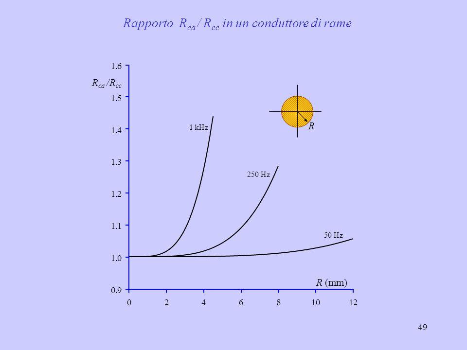 Rapporto Rca / Rcc in un conduttore di rame