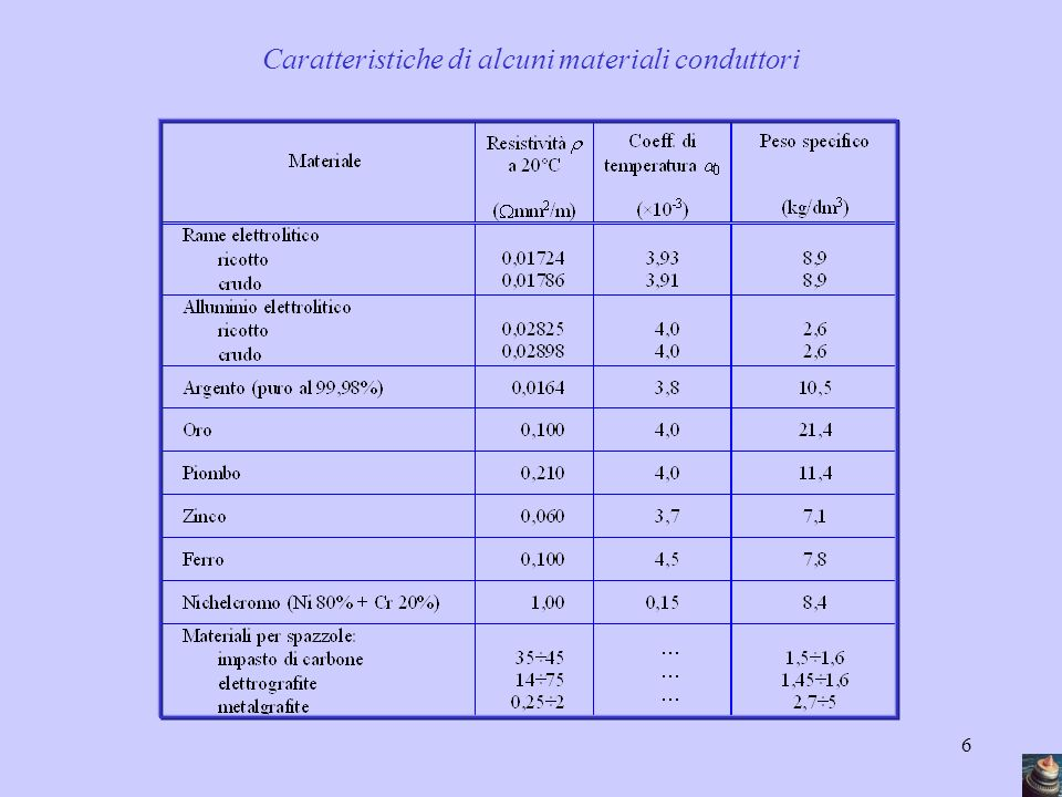 Caratteristiche di alcuni materiali conduttori