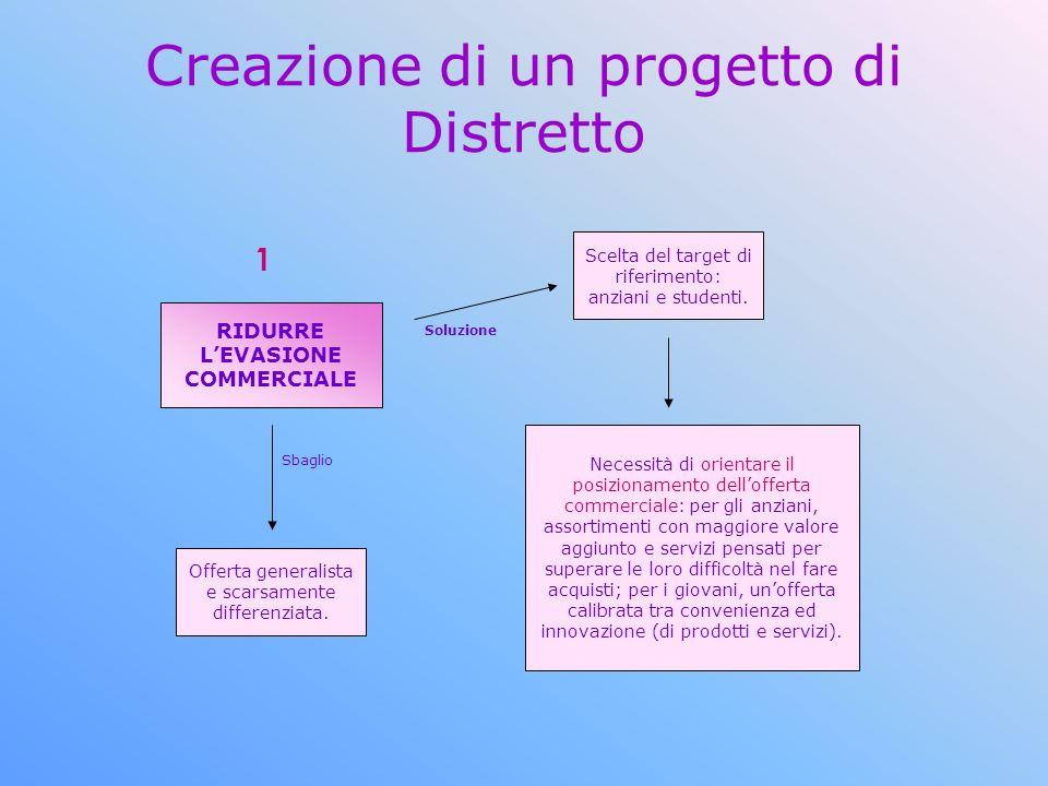 Creazione di un progetto di Distretto