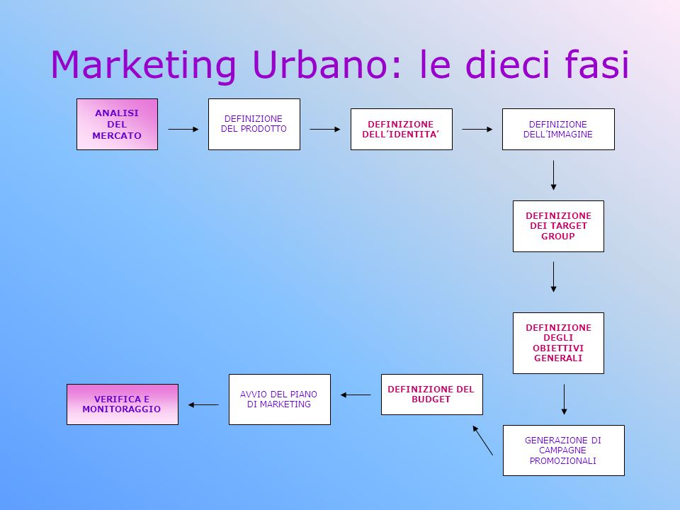 Marketing Urbano: le dieci fasi