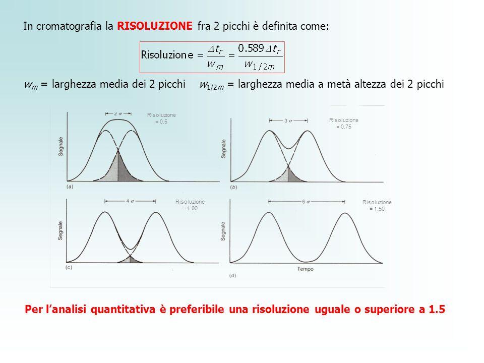 In cromatografia la RISOLUZIONE fra 2 picchi è definita come: