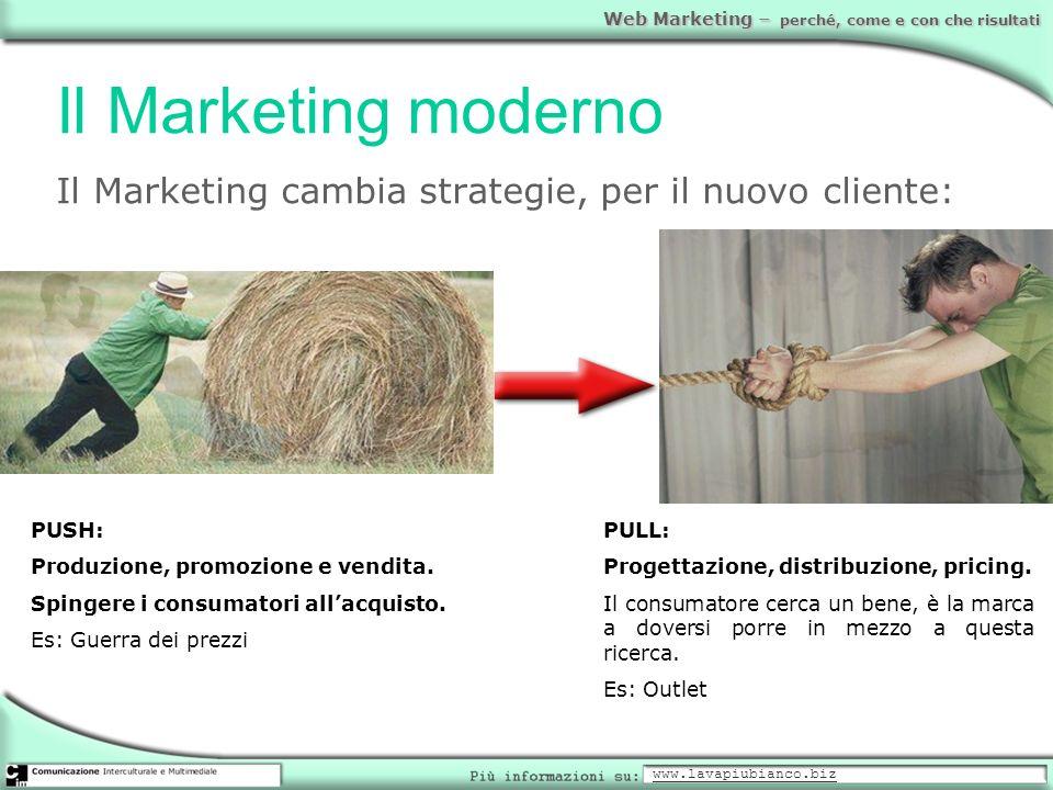 Il Marketing modernoIl Marketing cambia strategie, per il nuovo cliente: PUSH: Produzione, promozione e vendita.
