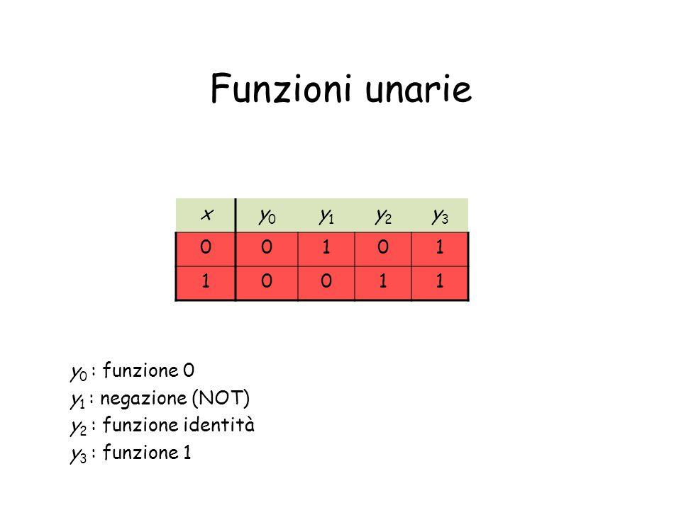 Funzioni unarie x y0 y1 y2 y3 1 y0 : funzione 0 y1 : negazione (NOT)