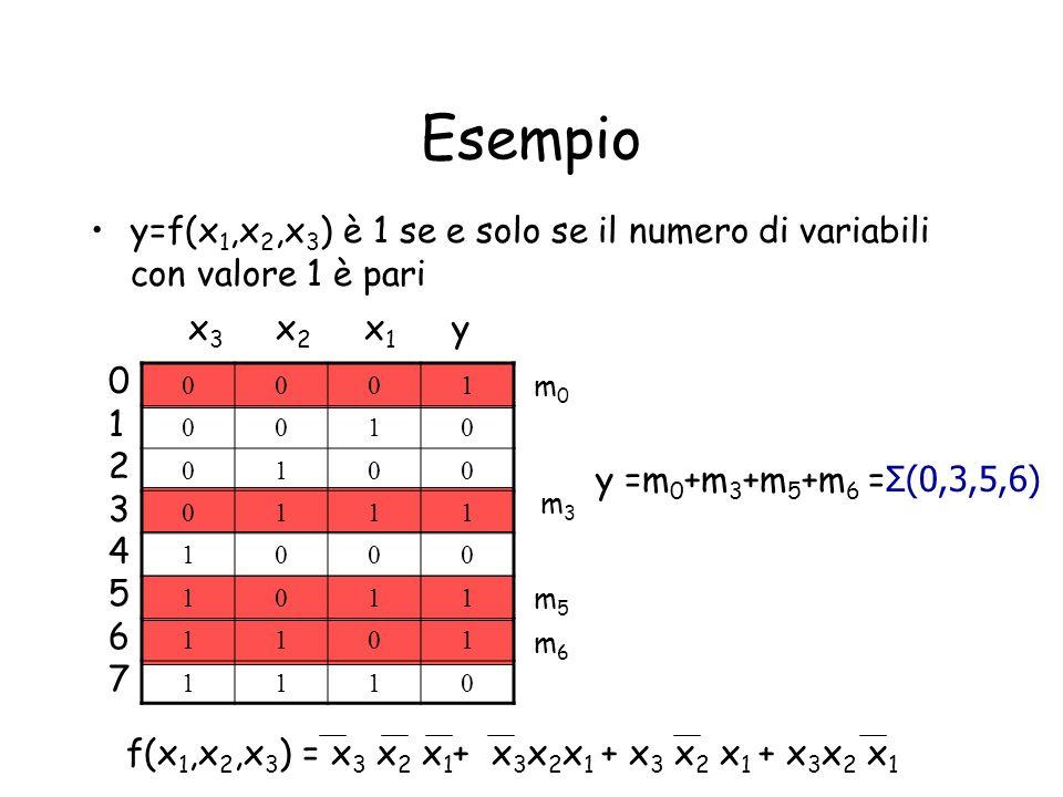 Esempio y=f(x1,x2,x3) è 1 se e solo se il numero di variabili con valore 1 è pari. x3 x2 x1 y.