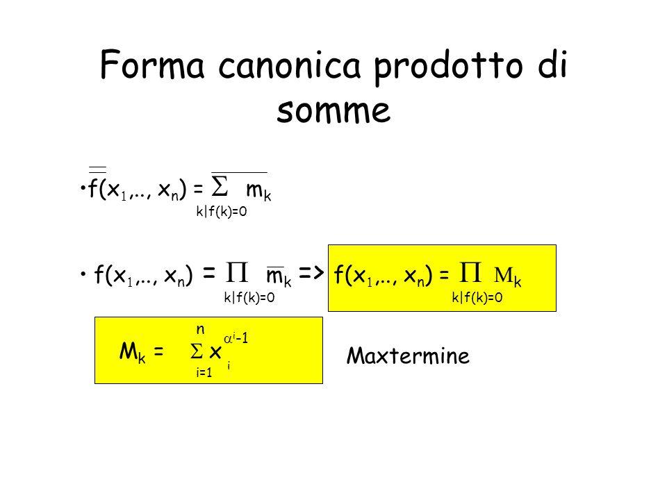Forma canonica prodotto di somme