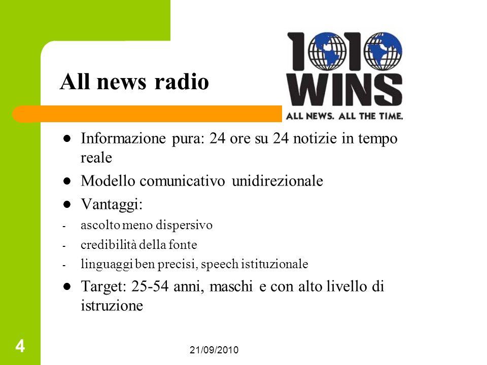 All news radio Informazione pura: 24 ore su 24 notizie in tempo reale