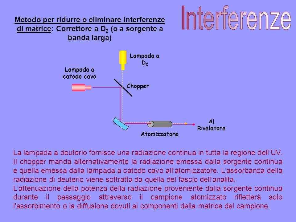 Interferenze Metodo per ridurre o eliminare interferenze di matrice: Correttore a D2 (o a sorgente a banda larga)