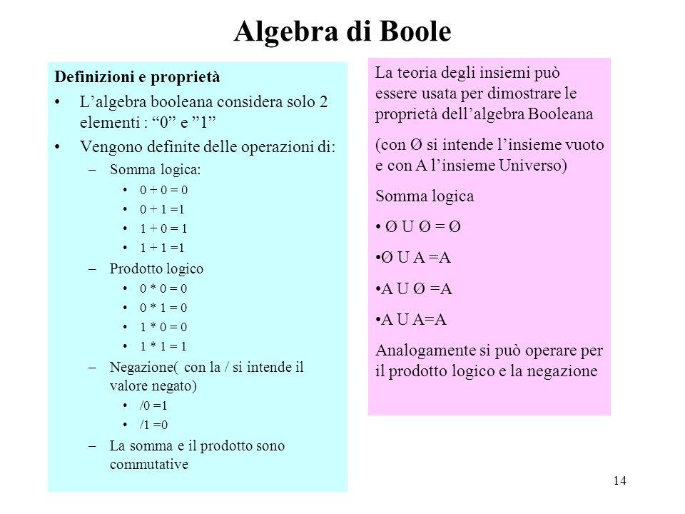 Algebra di Boole Definizioni e proprietà. L'algebra booleana considera solo 2 elementi : 0 e 1