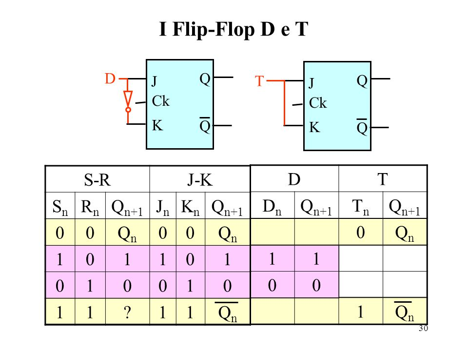 I Flip-Flop D e T S-R J-K Sn Rn Qn+1 Jn Kn Qn 1 D T Dn Qn+1 Tn Qn 1