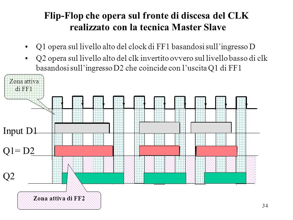 Flip-Flop che opera sul fronte di discesa del CLK realizzato con la tecnica Master Slave