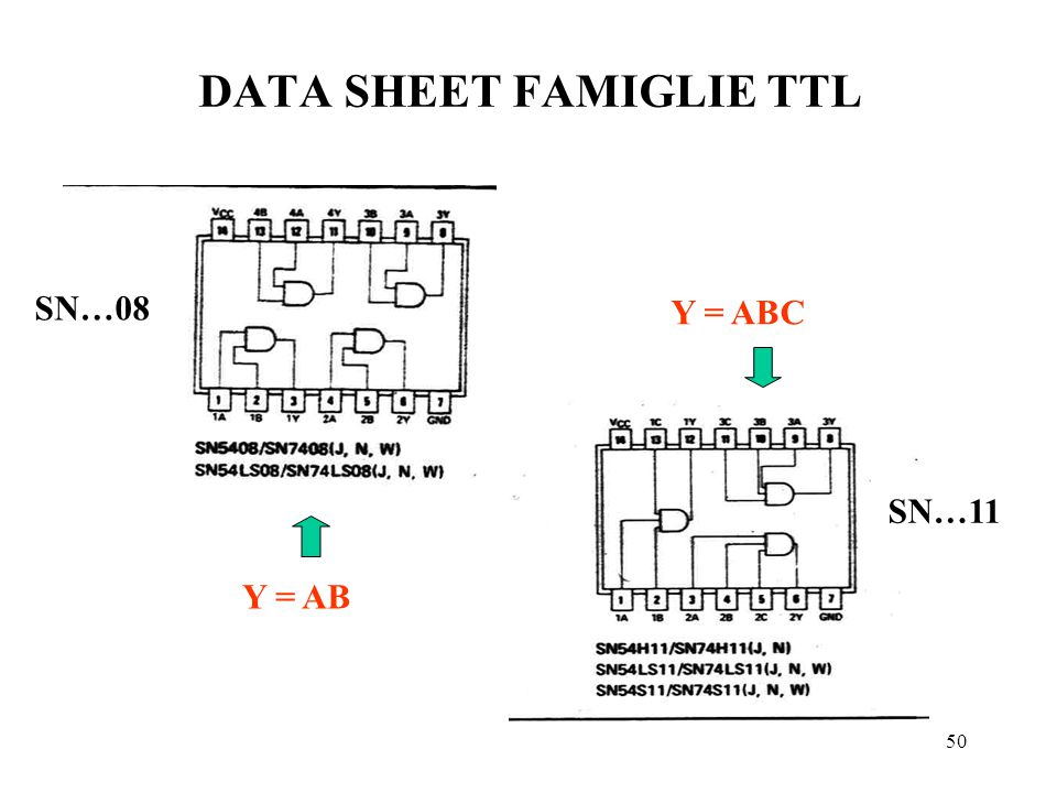 DATA SHEET FAMIGLIE TTL