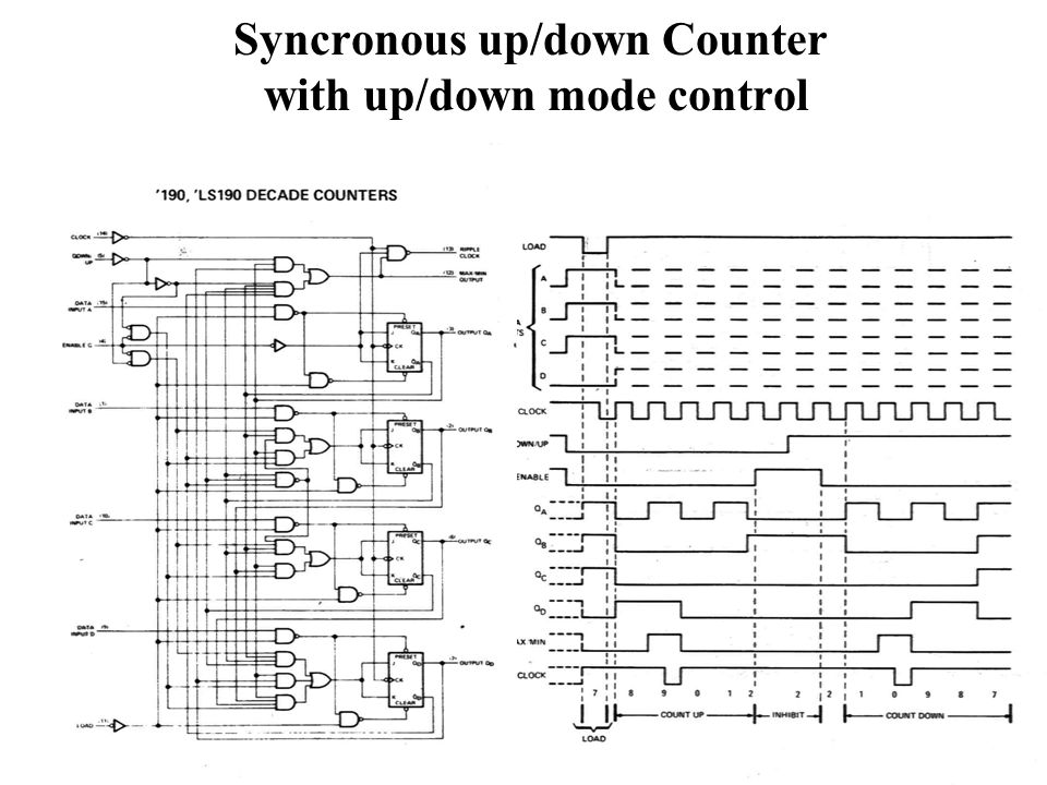 Syncronous up/down Counter with up/down mode control