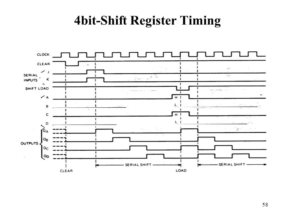 4bit-Shift Register Timing