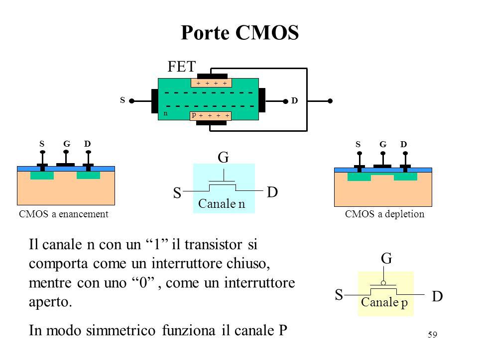 Porte CMOS FET - - - - - - - - - - - - - - - - - - - G S D
