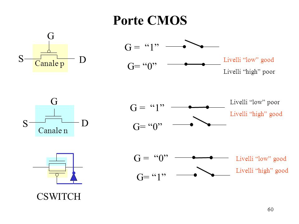 Porte CMOS G G = 1 S D G= 0 G G = 1 S D G= 0 G = 0 G= 1