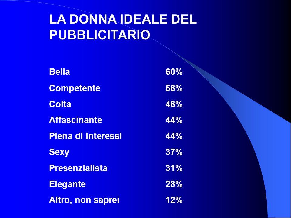LA DONNA IDEALE DEL PUBBLICITARIO
