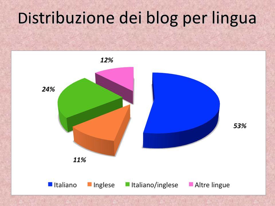 Distribuzione dei blog per lingua