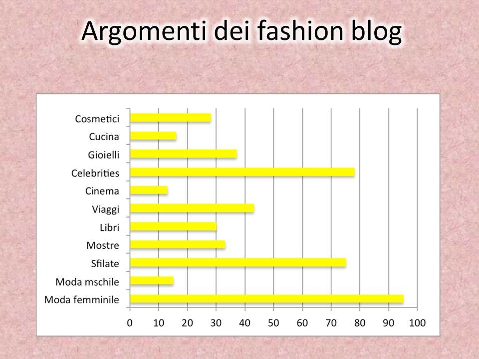 Argomenti dei fashion blog