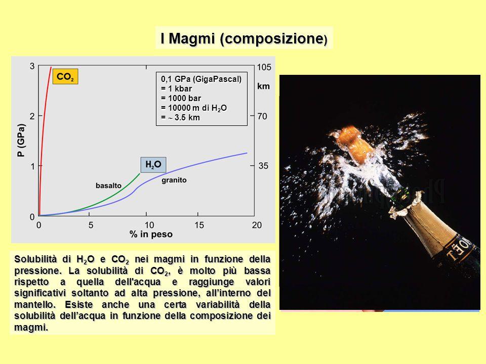I Magmi (composizione)