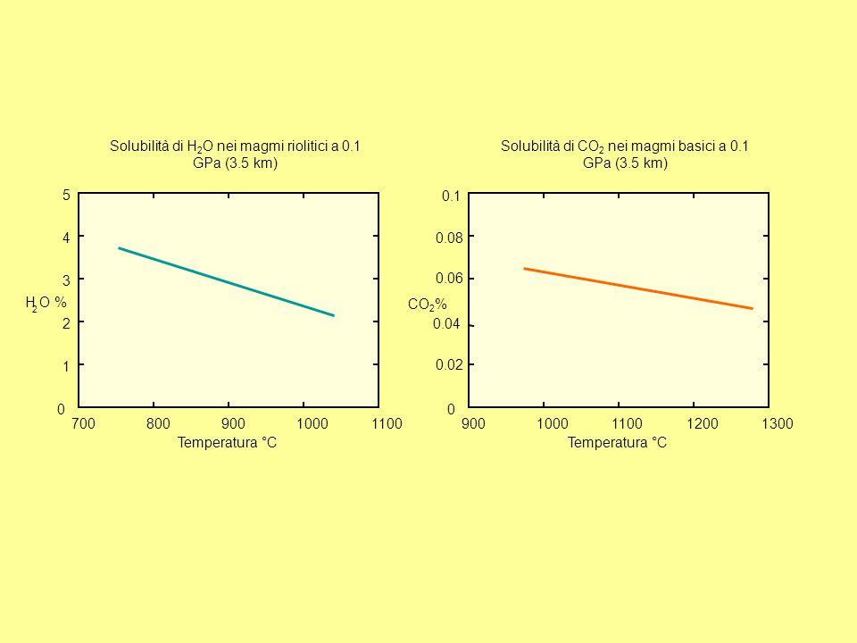 Solubilità di H2O nei magmi riolitici a 0.1 GPa (3.5 km)