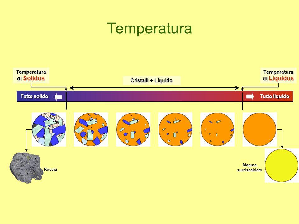 Temperatura Temperatura di Solidus Temperatura di Liquidus