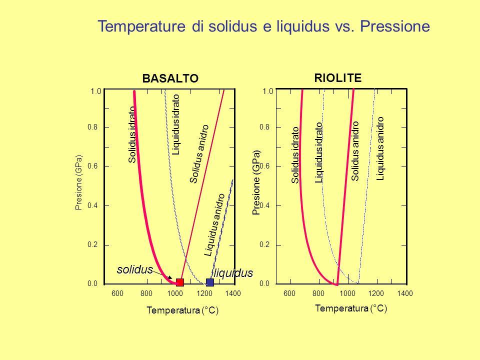 Temperature di solidus e liquidus vs. Pressione